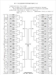 高校野球埼玉大会 組み合わせ