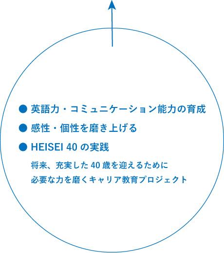 ● 英語力・コミュニケーション能力の育成● 感性・個性を磨き上げる● HEISEI 40の実践